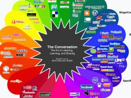 The Conversation Prism cited by Andy Piper at IBM