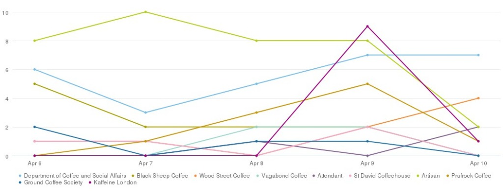London coffee shops daily mentions during #LCF16 (Graphic courtesy of Brandwatch)