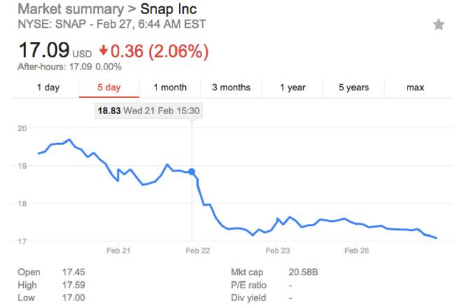 Market summary Snap Inc 21-26 Feb