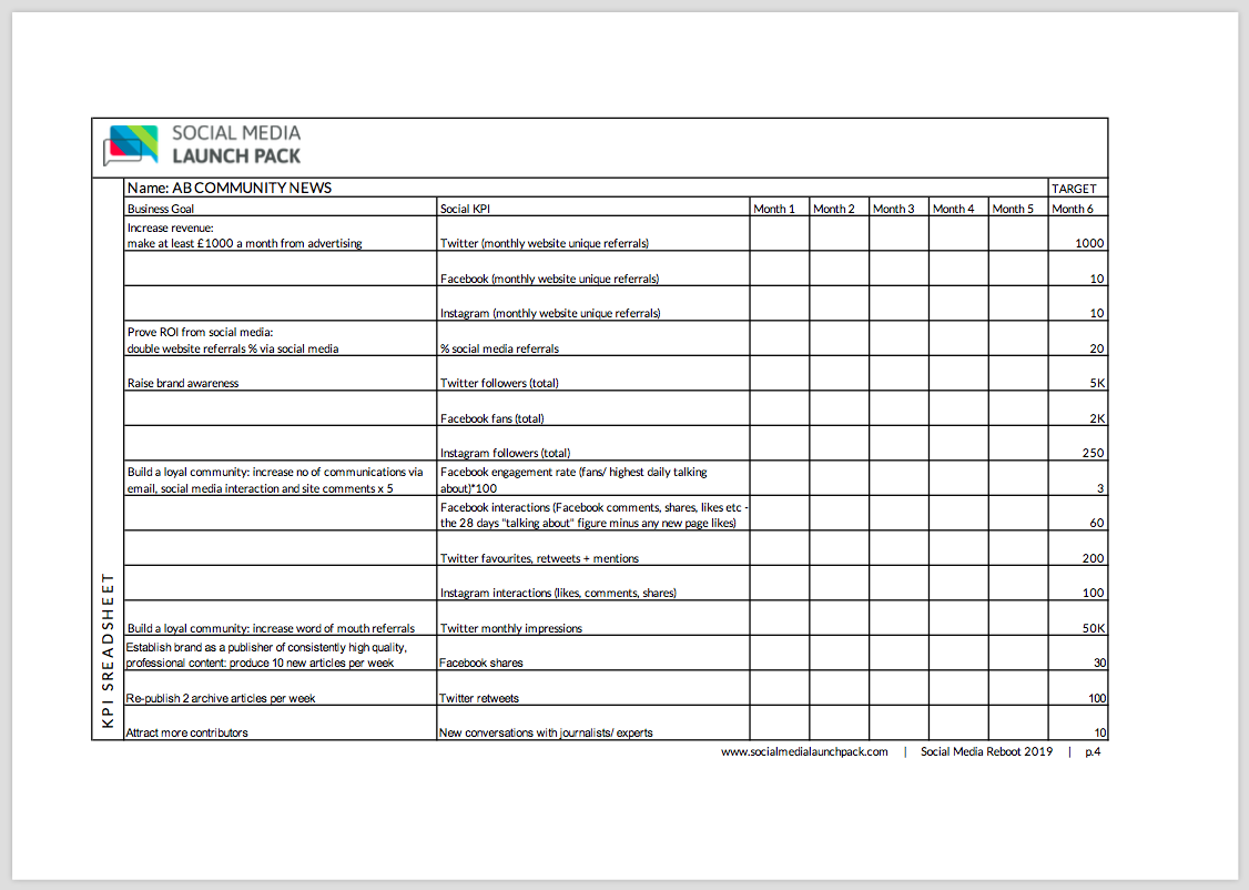 Social Media Reboot - KPI Spreadsheet (page 4) - example filled out for an online publishing business