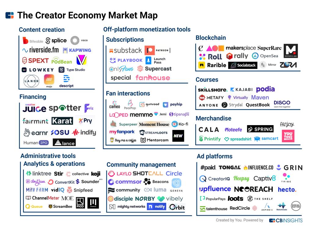 The creator economy market map